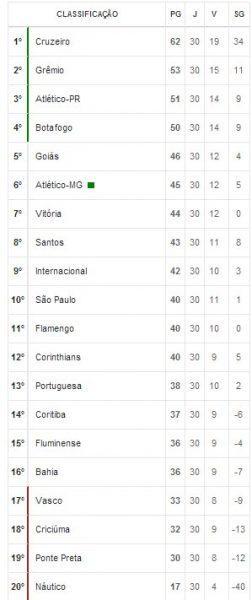 Brasileirão 2013: Tabela de Classificação