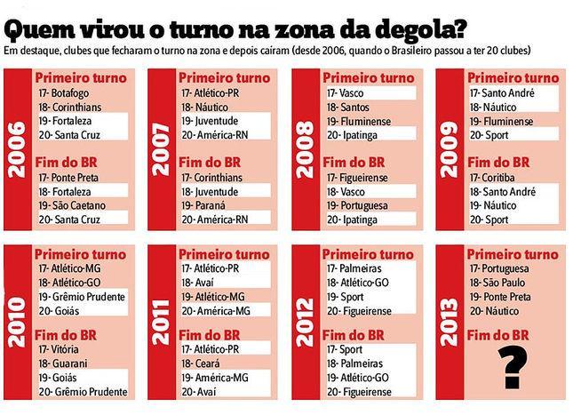 Infográfico: lancenet.com.br