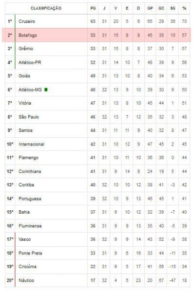 Classificação do Botafogo no Brasileirão 2013 - Série A.
