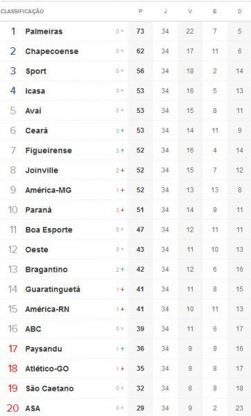 Tabela De Classificacao Brasileirao 2013 Serie B Ate A 34ª Rodada Novos Jogos