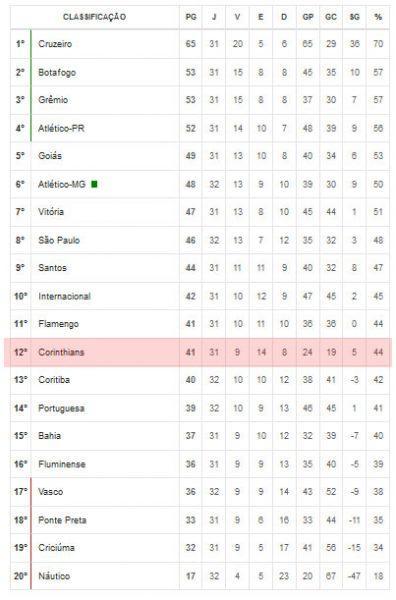 Classificação do Corinthians no Brasileirão 2013 - Série A.