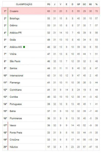 Classificação do Cruzeiro no Brasileirão 2013 - Série A.