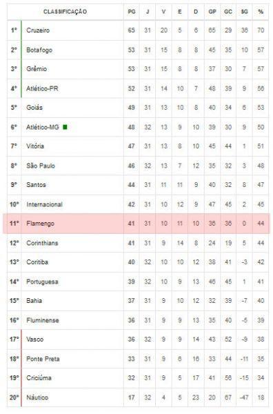 Classificação do Flamengo no Brasileirão 2013 - Série A.