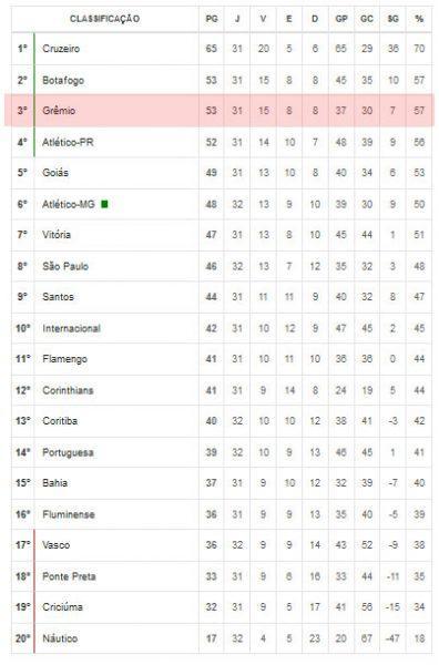 Classificação do Grêmio no Brasileirão 2013 - Série A.