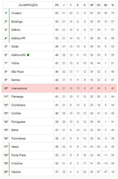 Classificação do Internacional no Brasileirão 2013 - Série A.