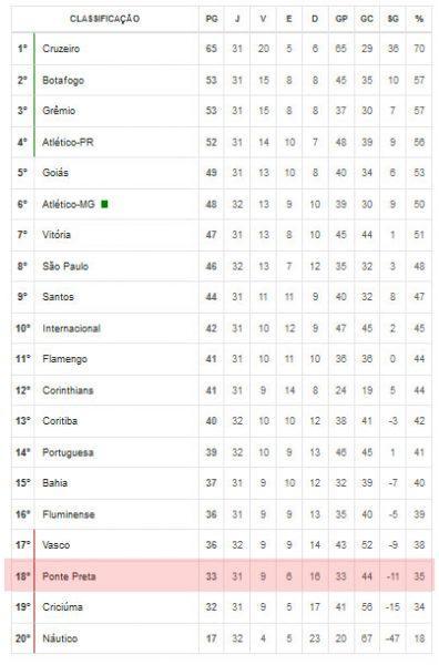 Classificação da Ponte Preta no Brasileirão 2013 - Série A.