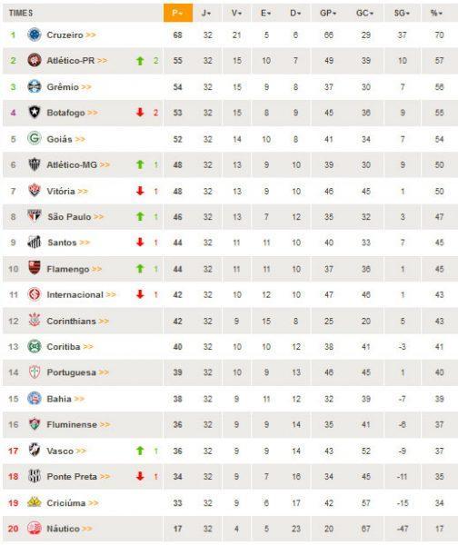 Tabela de Classificação totalmente atualizada - Brasileirão Série A